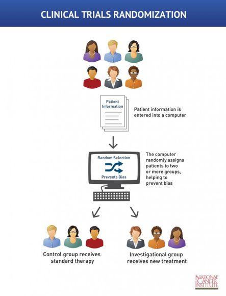 Рандомизирано клинично изпитване върху хора